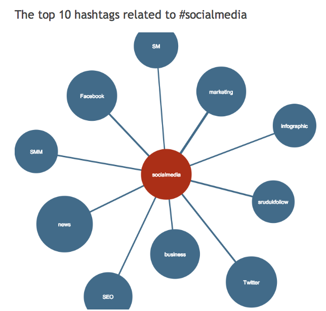 Hashtagify.me results
