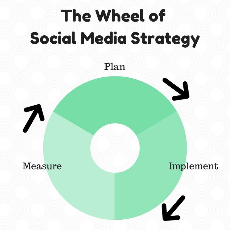 The Wheel of Social Media Strategy
