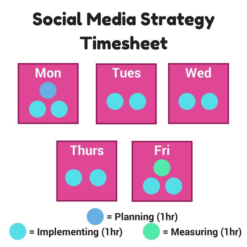Social Media Strategy Timesheet (1)