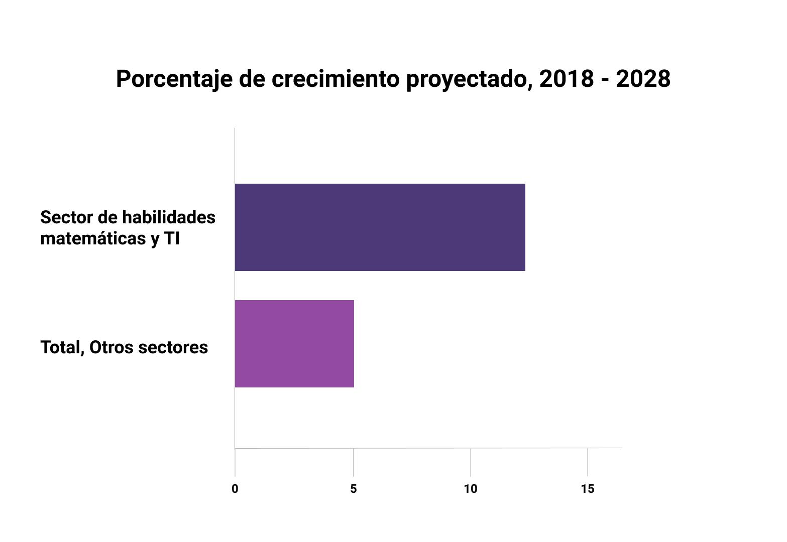 Gráfica: Importancia laboral del Sector TI