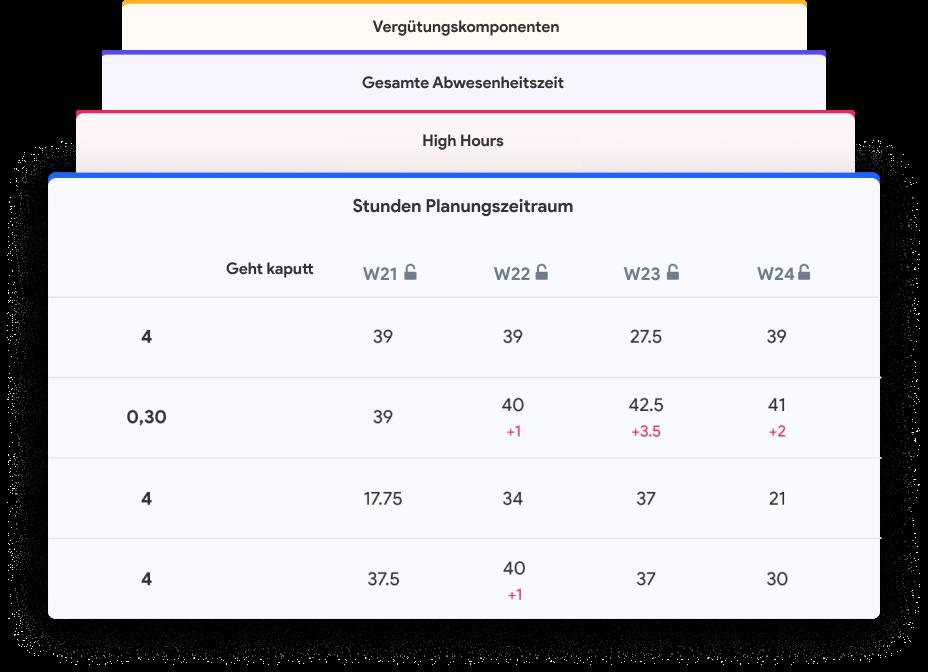 image illustrant la gestion automatique de la paie avec Skello