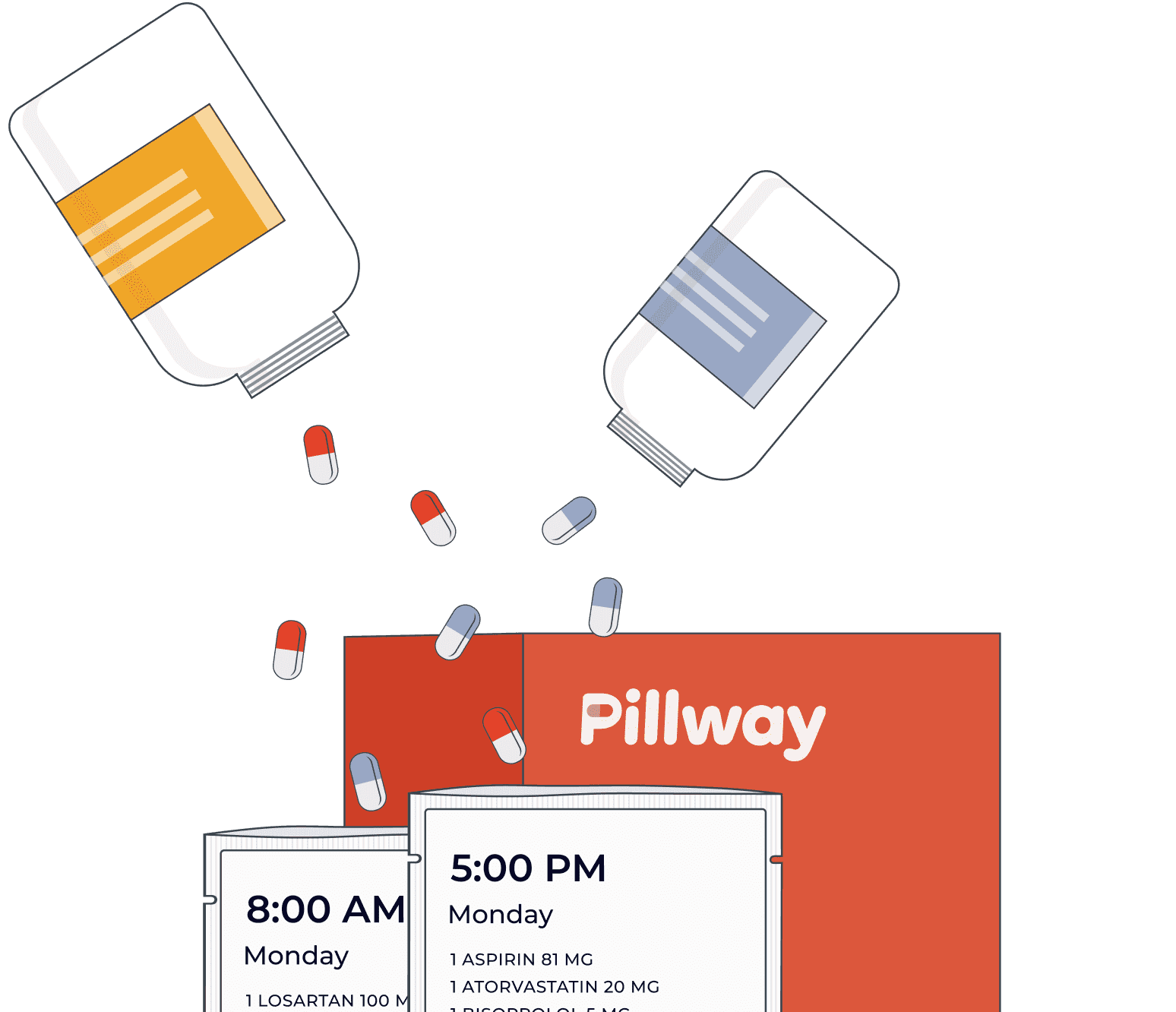 Two medicine bottles tilted upside down, dispensing pills into two Pillway medicine packets that indicate time and day. One packet is labeled 8AM Monday with medicine list and second packet is labeled 5PM Monday with medicine list. There is a red Pillway box in the background.