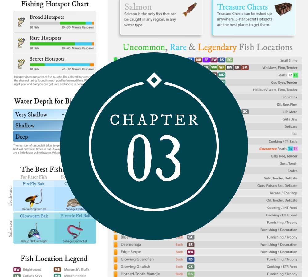 Chapter 3 Fishing Cheat Sheet