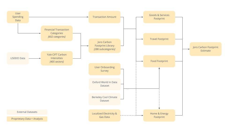 Carbonizer Diagram